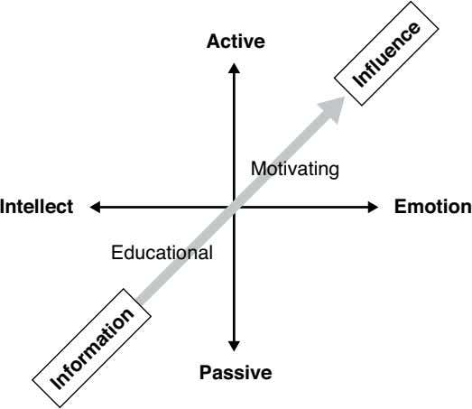 Active Motivating Intellect Emotion Educational Passive Informatio n Influence
