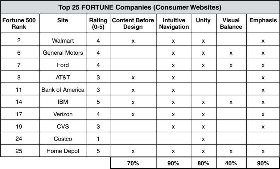 Top 25 FORTUNE Companies (Consumer Websites) Fortune 500 Site Rating Content Before Intuitive Unity Visual