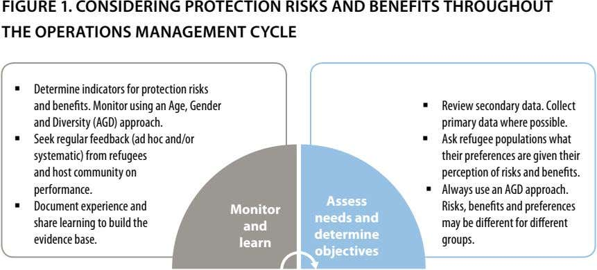fIGURe 1. CONSIDeRING PROTeCTION RISkS aND BeNefITS THROUGHOUT THe OPeRaTIONS maNaGemeNT CyCle ƒ Determine indicators