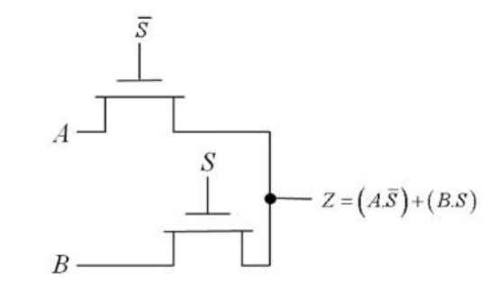 using pass transistor.(Apply) If S=0; Z=A S=1; Z=B 6.What is dynamic CMOS logic? (Remember) Dynamic circuits