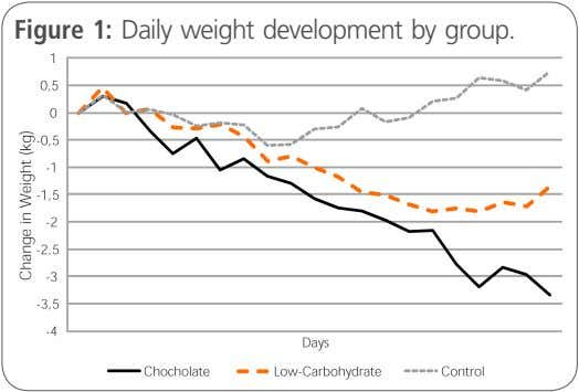 Figure 1: Daily weight development by group.