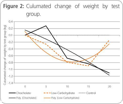 Figure 2: Culumated change of weight by test group.