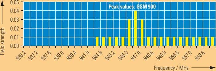 0.05 Peak values: GSM900 0.04 0.03 0.02 0.01 0.00 Frequency / MHz 935.2 937.2 937.6