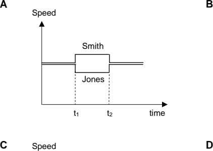 A B Speed Smith Jones t 1 t 2 time C Speed D