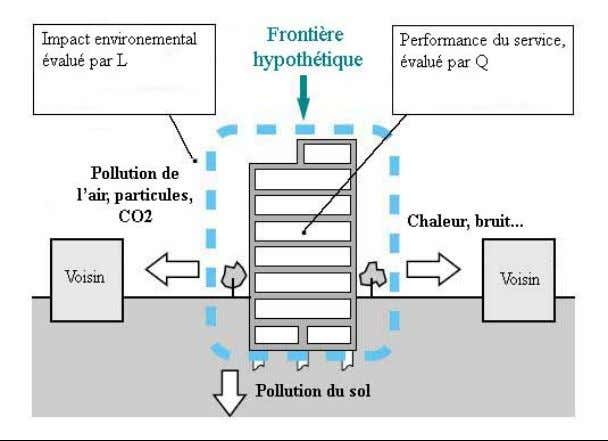 Le C.A.S.B.E.E. se base sur le calcul du BEE, le Building Environmental Efficiency, qui rapporte