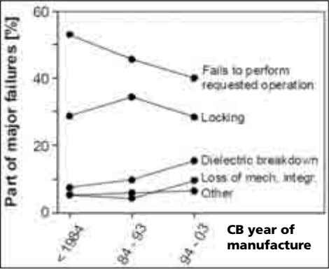 CB year of manufacture