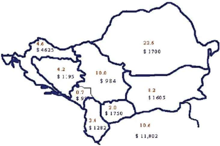 domestic product (GDP) per capita is $1765 (Figure 1). Figure 1. Average population (million) and value