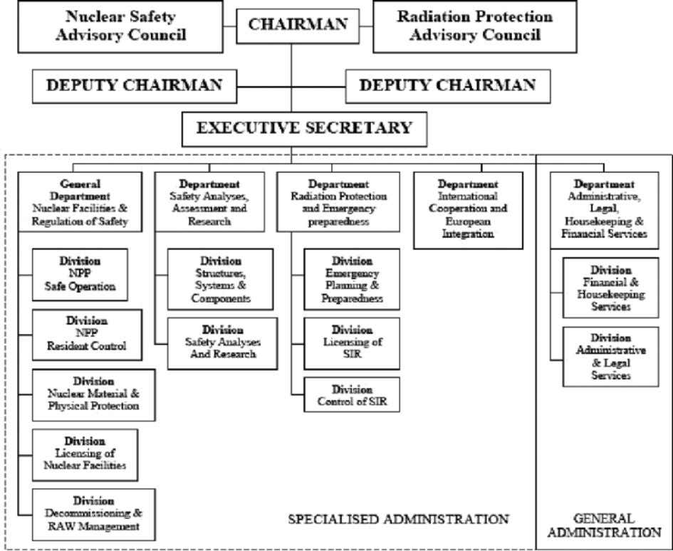 272 BULGARIAN NUCLEAR PLANTS AND ENVIRONMENT Figure 6. Organizational statute of the Nuclear Regulatory Agency (NRA).