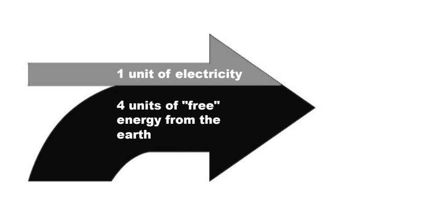 "1 unit of electricity 4 units of ""free"" energy from the earth"