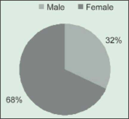 h Class Figure 2: Gender Distribution of RFA Respondents *Based on DOF order No. 20-05 effective