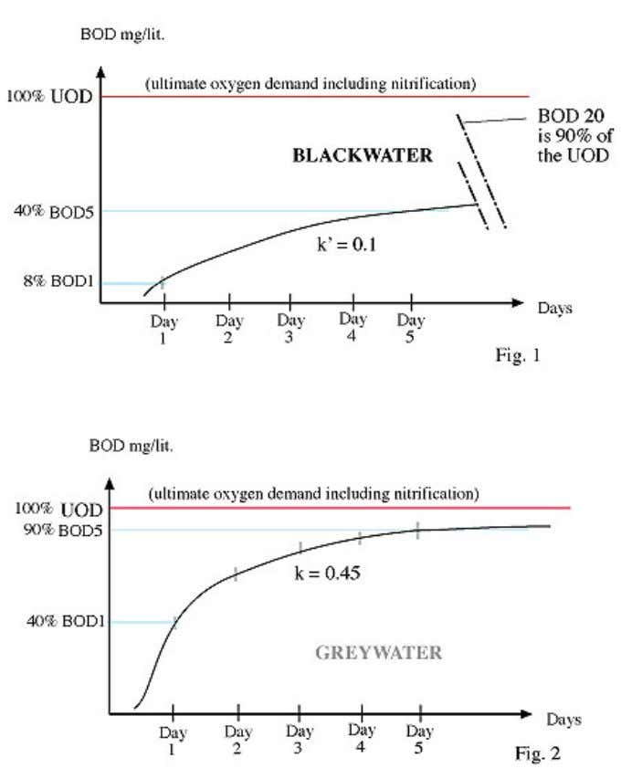 R EPORT – - GREYWATER REUSE I N WASHINGTON STATE - Figure 2. Comparative rates of