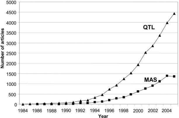 by Crop Science Society of America. All copyrights reserved. Figure 1. The numbers of articles with