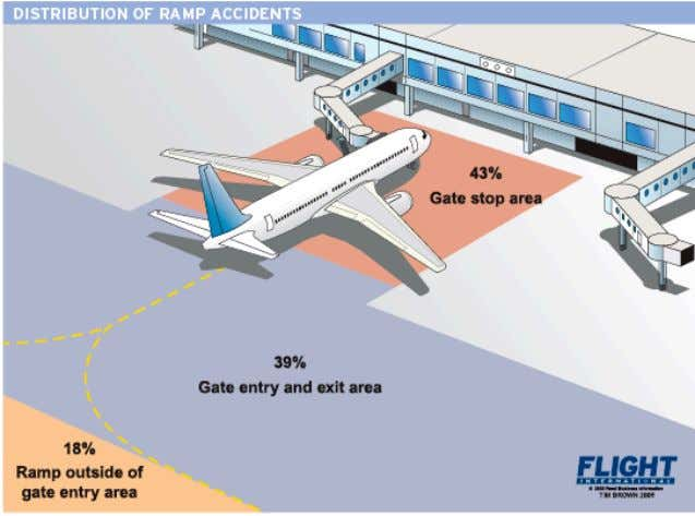 entry and exit area and 18% outside the ramp entry area. Figure 2:Distribution of ramp accidents
