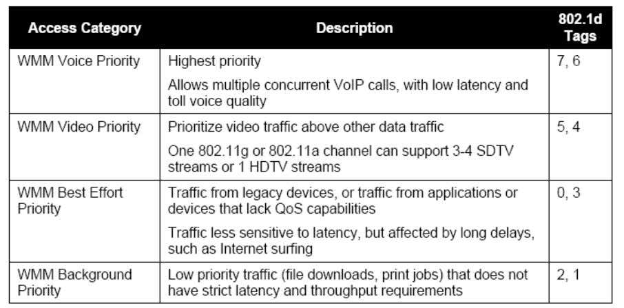At present, WMM defines traffic into 4 access categories. AC_VO: Voice (highest priority) AC_VI: Video (high