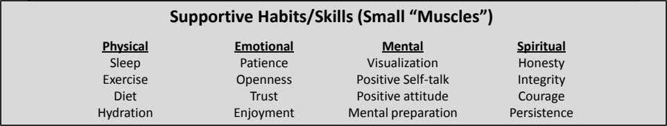 "Supportive Habits/Skills (Small ""Muscles"") Physical Emotional Spiritual Sleep Patience Honesty Exercise"