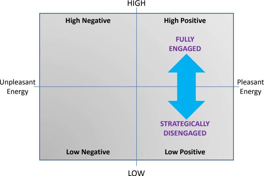 HIGH High Negative High Positive FULLY ENGAGED Unpleasant Pleasant Energy Energy STRATEGICALLY DISENGAGED Low