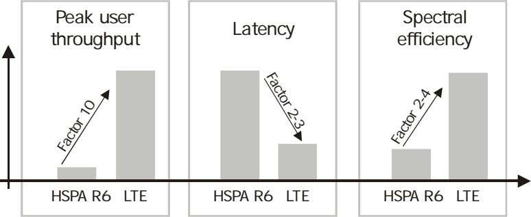 Peak user Spectral Latency throughput efficiency Factor 2-3 HSPA R6 LTE HSPA R6 LTE HSPA