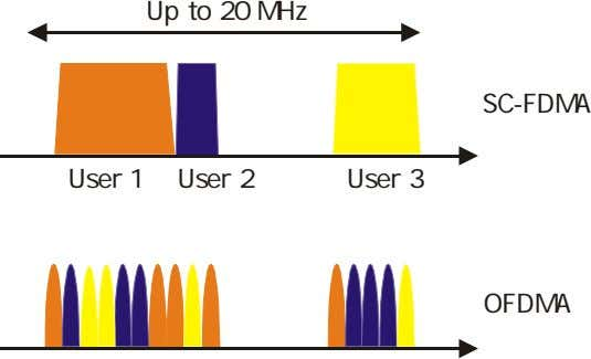 Up to 20 MHz SC-FDMA User 1 User 2 User 3 OFDMA