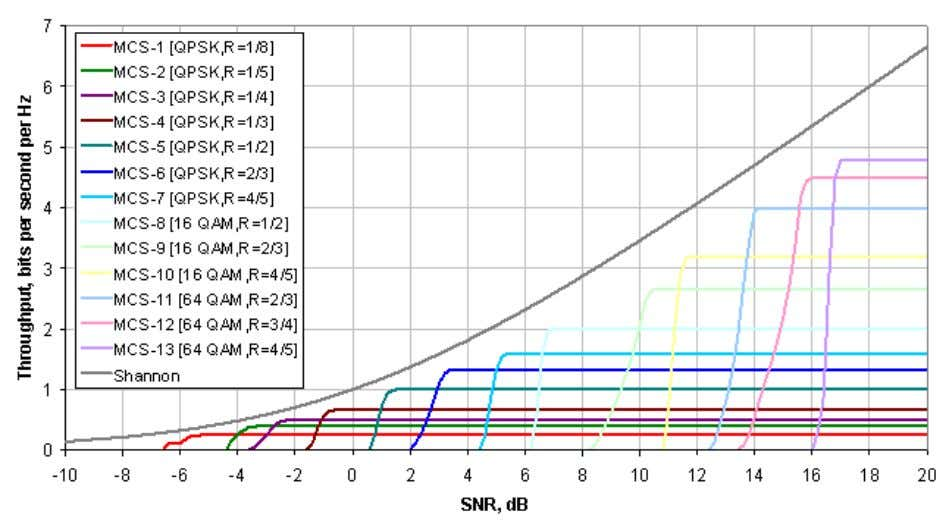 the given data rate multiplied with the number of streams). Figure 7: SNIR targets depending on