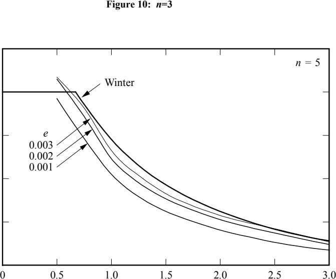 Figure 10: n =3 n = 5 Winter e 0.003 0.002 0.001 0 0.5 1.0