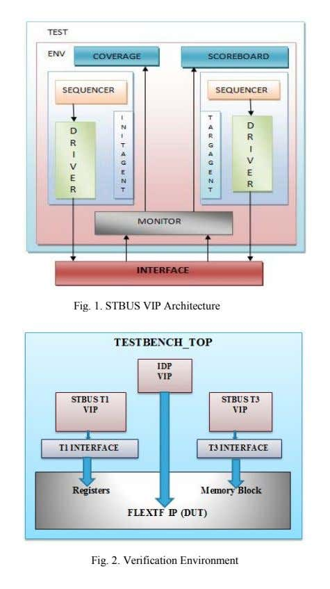 Fig. 1. STBUS VIP Architecture Fig. 2. Verification Environment