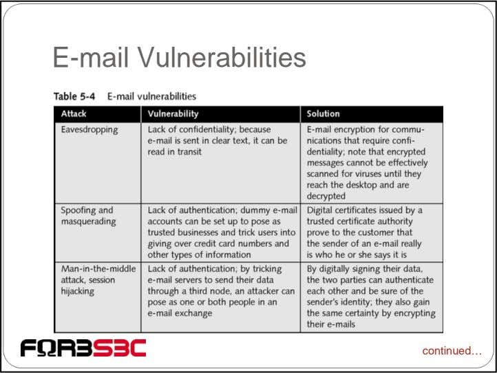 E-mail Vulnerabilities continued…