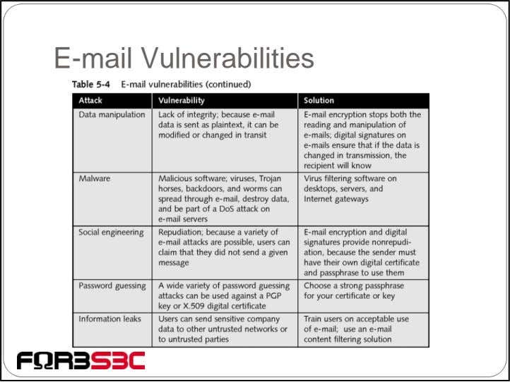 E-mail Vulnerabilities