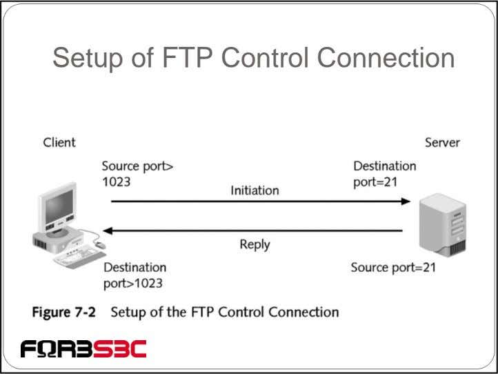 Setup of FTP Control Connection