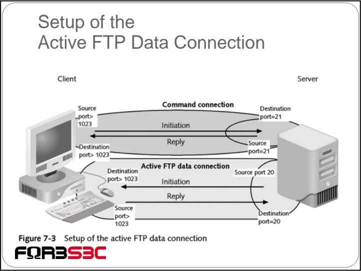Setup of the Active FTP Data Connection