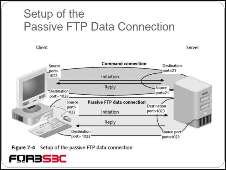Setup of the Passive FTP Data Connection