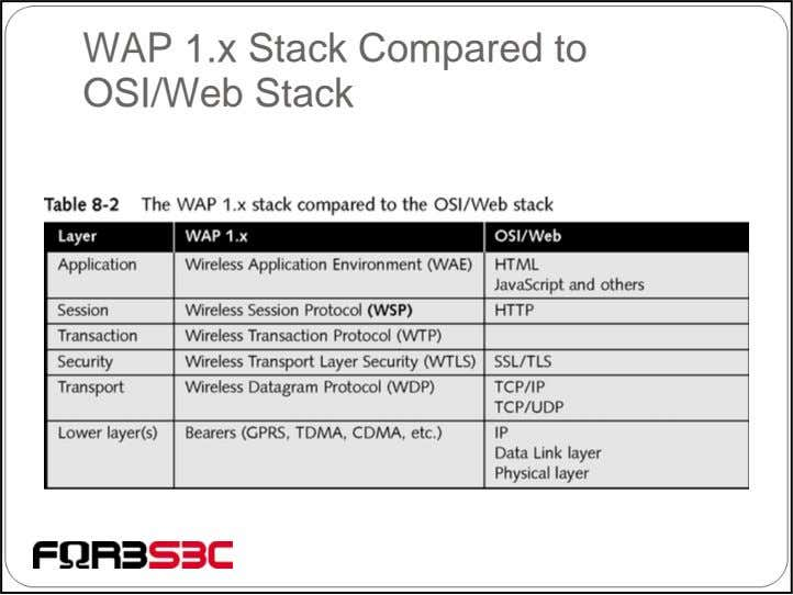 WAP 1.x Stack Compared to OSI/Web Stack