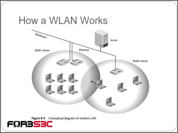 How a WLAN Works