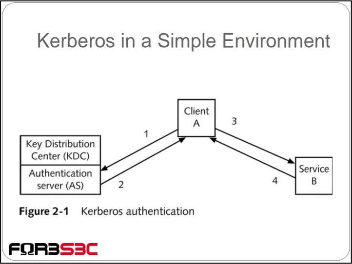 Kerberos in a Simple Environment