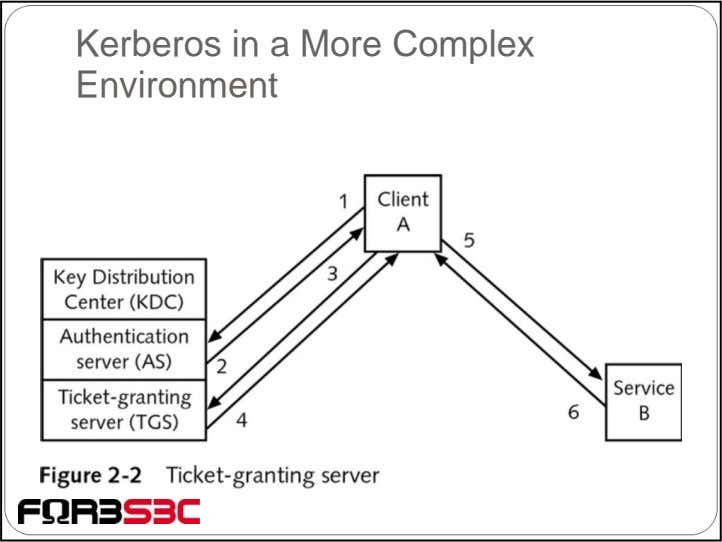 Kerberos in a More Complex Environment