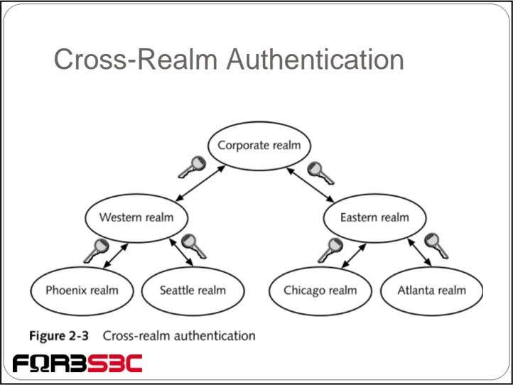 Cross-Realm Authentication