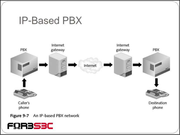 IP-Based PBX