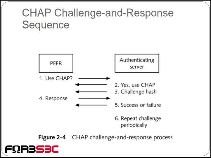 CHAP Challenge-and-Response Sequence