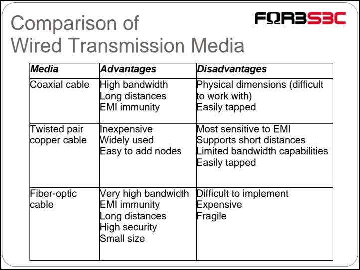 Comparison of Wired Transmission Media Media Advantages Disadvantages Coaxial cable High bandwidth Long distances
