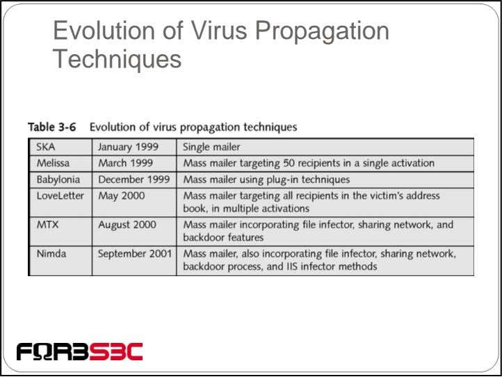 Evolution of Virus Propagation Techniques