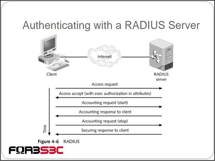 Authenticating with a RADIUS Server