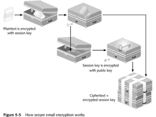 Secure E-mail Decryption 9