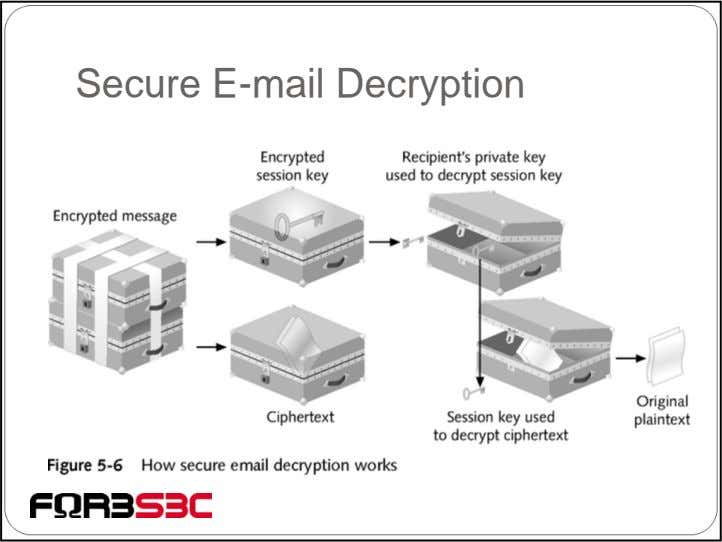 Secure E-mail Decryption