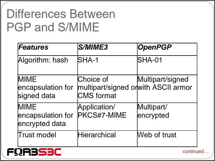 Differences Between PGP and S/MIME Features S/MIME3 OpenPGP Algorithm: hash SHA-1 SHA-01 MIME encapsulation for