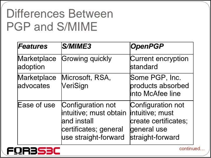Differences Between PGP and S/MIME Features S/MIME3 OpenPGP Marketplace Growing quickly adoption Current