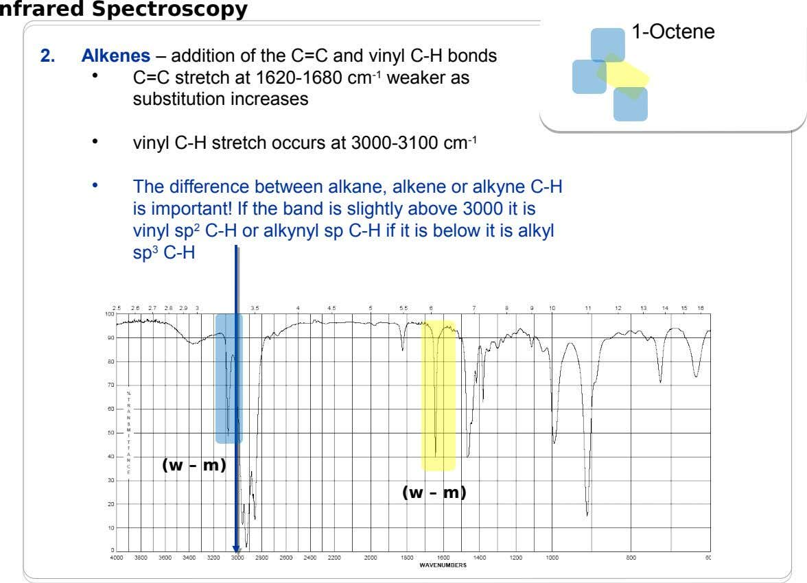nfrared Spectroscopy 1-Octene 1-Octene 2. Alkenes – addition of the C=C and vinyl C-H bonds •