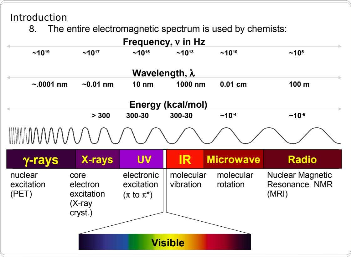 Introduction 8. The entire electromagnetic spectrum is used by chemists: Frequency,  in Hz ~10 19