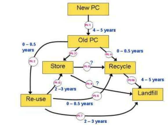 Old PC CRT is 4 – 6 yrs Life-Cycle of a Computer However, the Notebook Type
