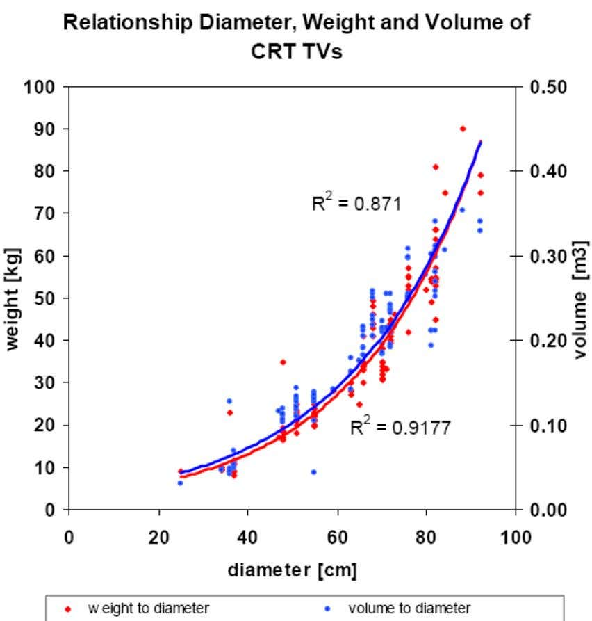 Fig. 5 : Relationship of weight, diameter and volume of currently (2006) sold TVs .