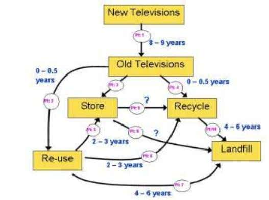 Life-Cycle of a Television 3.7.4 Mobile Phones: Current Mobile Phone subscriber base in Sri Lanka is