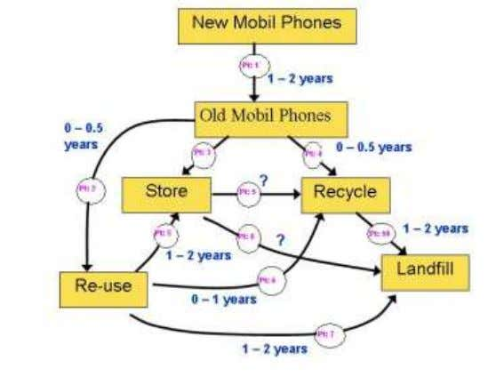 has been estimated for 02 years. Life-Cycle of Mobile Phones 3.7.5 Refrigerators: Refrigerators were imported to